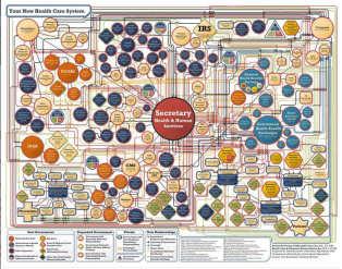Obamacare organization chart after passage