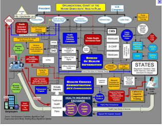 Obamacare organization chart prior to passage